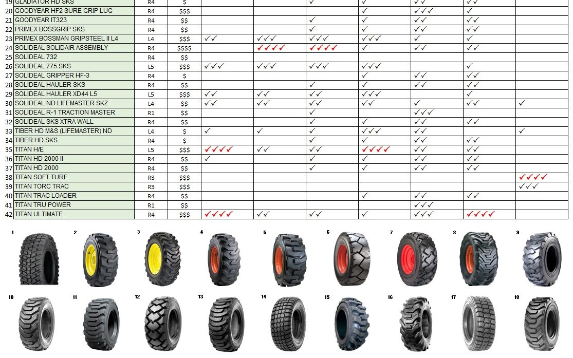 How-To Video: Tires and Weight Ratings